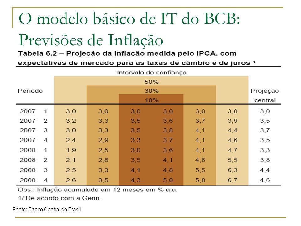 O modelo básico de IT do BCB: Previsões de Inflação Fonte: Banco Central do Brasil