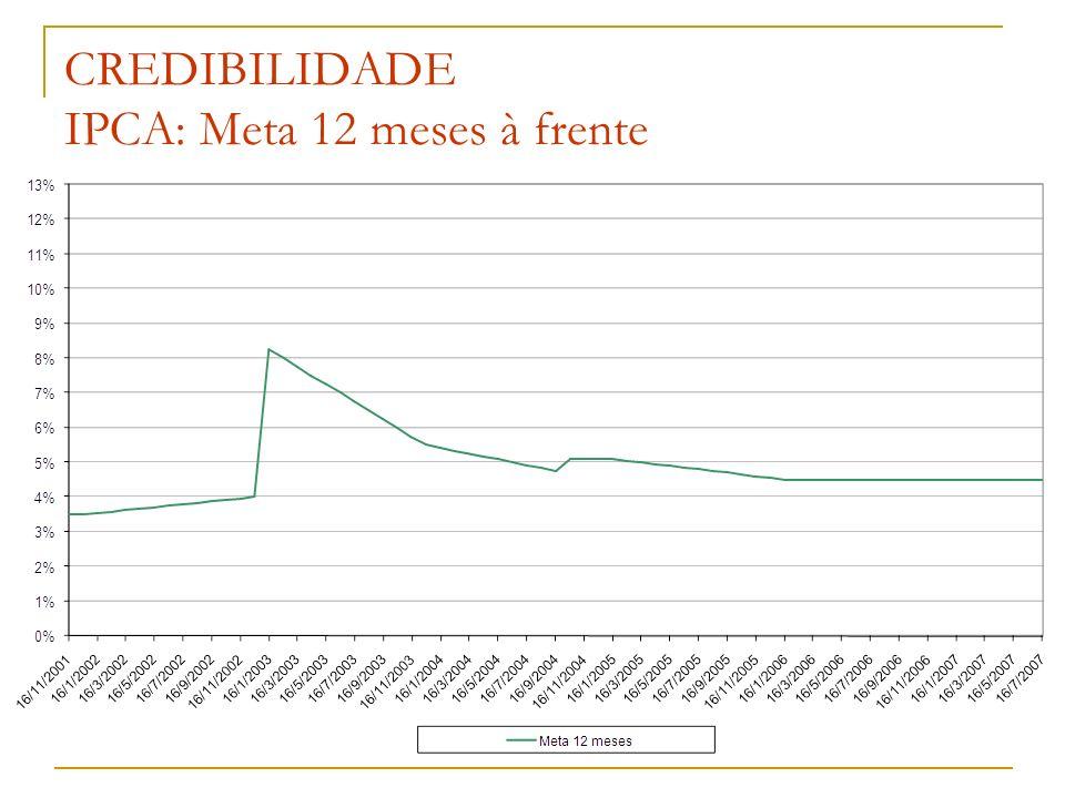 CREDIBILIDADE IPCA: Meta 12 meses à frente