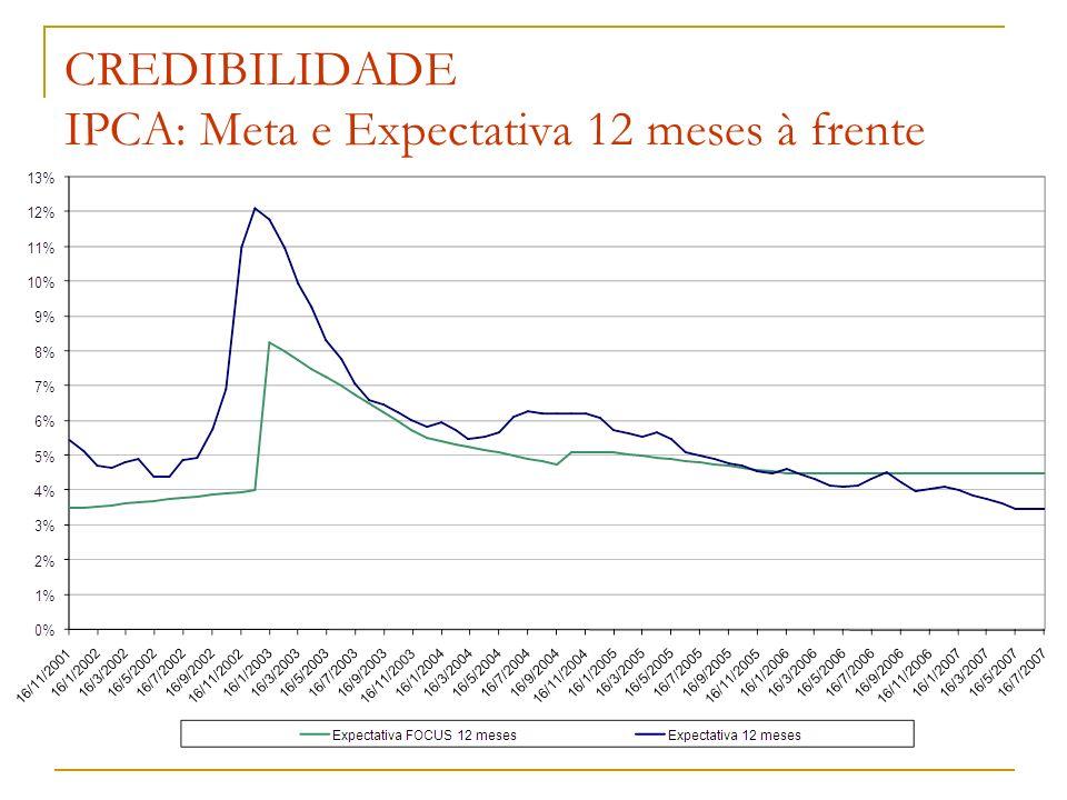 CREDIBILIDADE IPCA: Meta e Expectativa 12 meses à frente