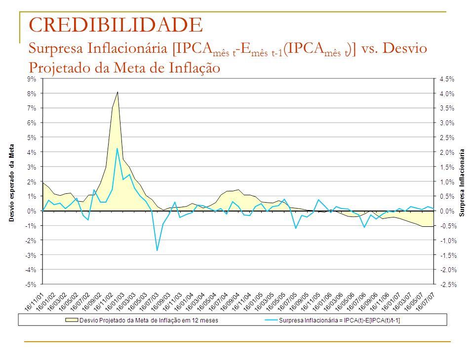 CREDIBILIDADE Surpresa Inflacionária [IPCA mês t -E mês t-1 (IPCA mês t )] vs. Desvio Projetado da Meta de Inflação