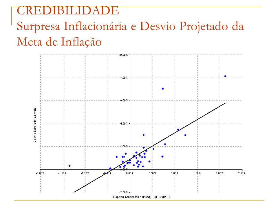 CREDIBILIDADE Surpresa Inflacionária e Desvio Projetado da Meta de Inflação