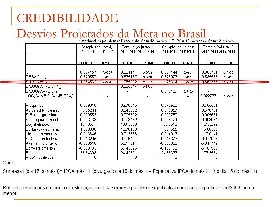CREDIBILIDADE Desvios Projetados da Meta no Brasil Onde, Surpresa t (dia 15 do mês t)= IPCA mês t-1 (divulgado dia 15 do mês t) – Expectativa IPCA do