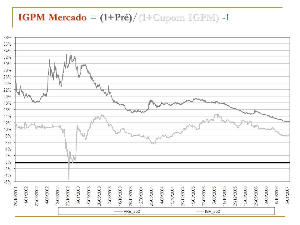 IGPM Mercado(1+Pré)(1+Cupom IGPM) IGPM Mercado = (1+Pré)/(1+Cupom IGPM) -1