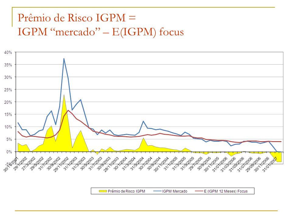 Prêmio de Risco IGPM = IGPM mercado – E(IGPM) focus