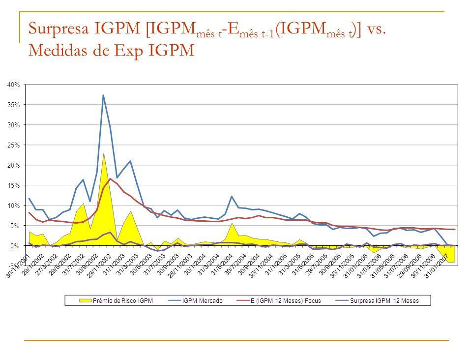 Surpresa IGPM [IGPM mês t -E mês t-1 (IGPM mês t )] vs. Medidas de Exp IGPM