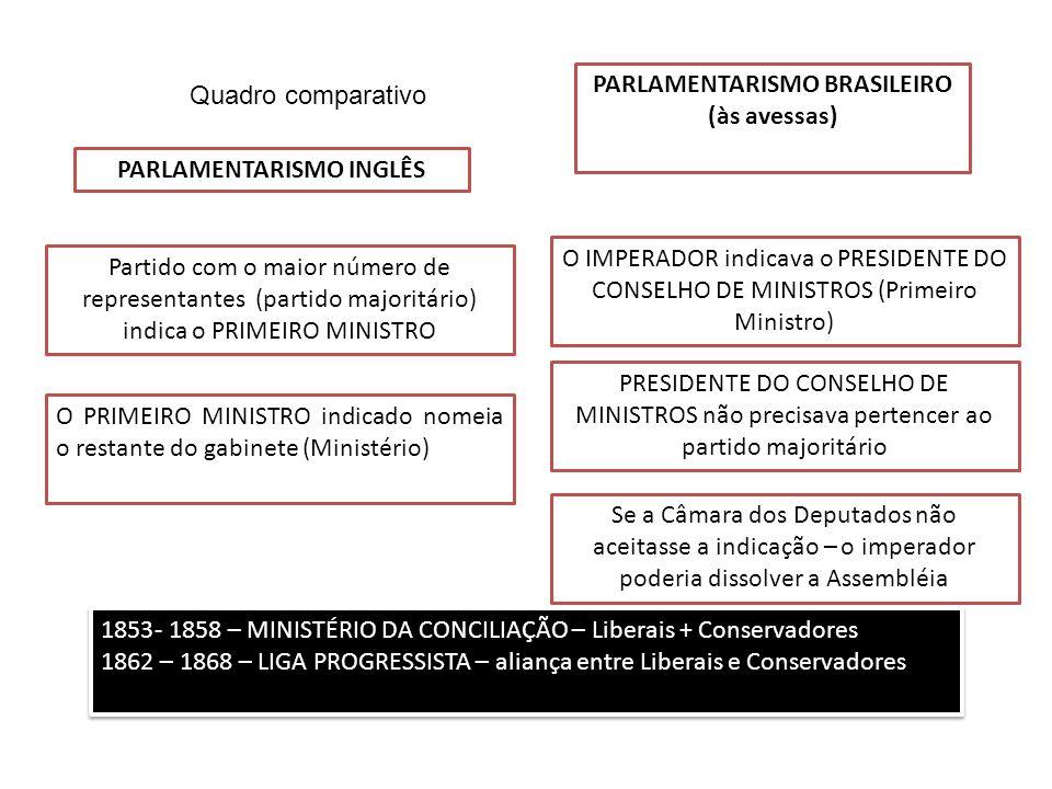 Quadro comparativo PARLAMENTARISMO INGLÊS Partido com o maior número de representantes (partido majoritário) indica o PRIMEIRO MINISTRO O PRIMEIRO MIN