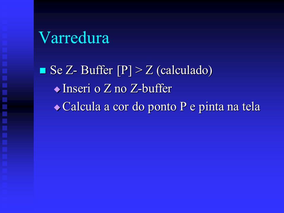 Varredura Se Z- Buffer [P] > Z (calculado) Se Z- Buffer [P] > Z (calculado) Inseri o Z no Z-buffer Inseri o Z no Z-buffer Calcula a cor do ponto P e pinta na tela Calcula a cor do ponto P e pinta na tela