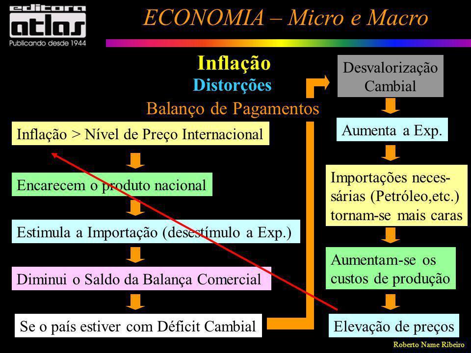 Roberto Name Ribeiro ECONOMIA – Micro e Macro 108 Inflação Distorções Balanço de Pagamentos Inflação > Nível de Preço Internacional Encarecem o produt