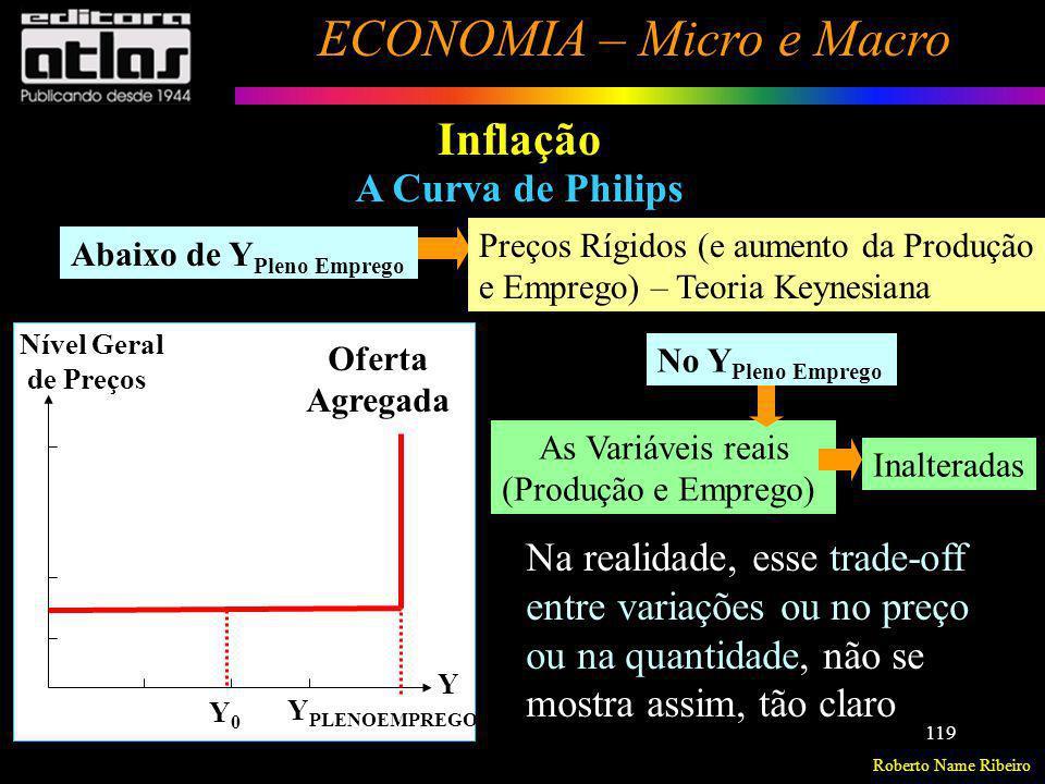 Roberto Name Ribeiro ECONOMIA – Micro e Macro 119 Inflação A Curva de Philips Nível Geral de Preços Y PLENOEMPREGO Y 0 Y Abaixo de Y Pleno Emprego Pre