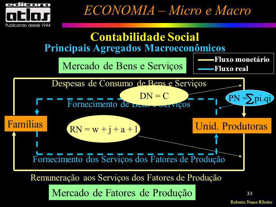 Roberto Name Ribeiro ECONOMIA – Micro e Macro 33 Contabilidade Social Principais Agregados Macroeconômicos Famílias Unid. Produtoras Mercado de Bens e