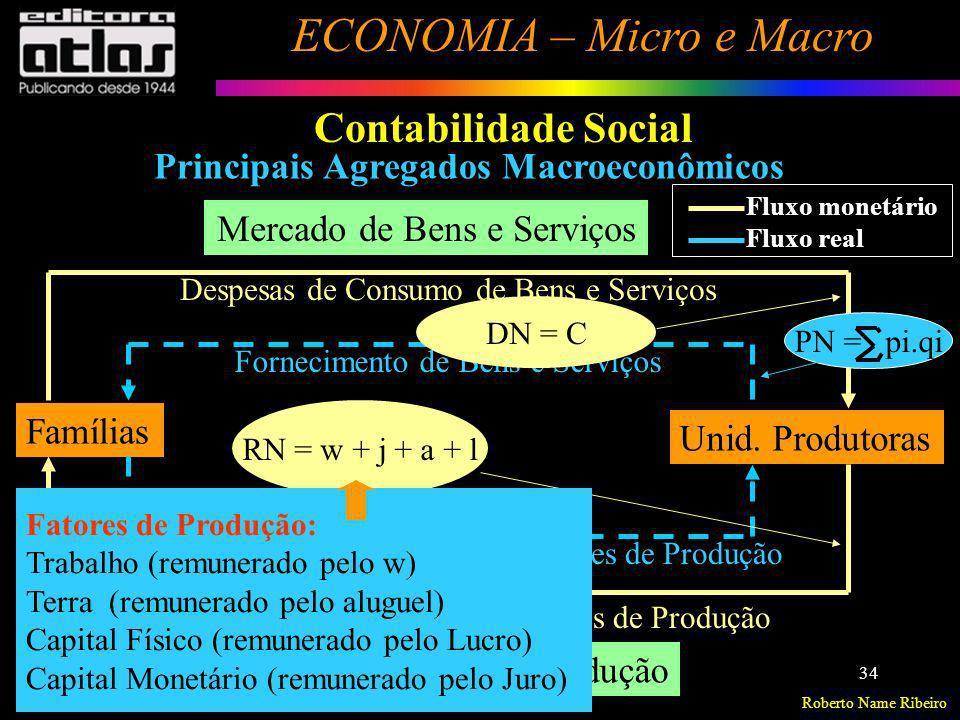 Roberto Name Ribeiro ECONOMIA – Micro e Macro 34 Contabilidade Social Principais Agregados Macroeconômicos Famílias Unid. Produtoras Mercado de Bens e