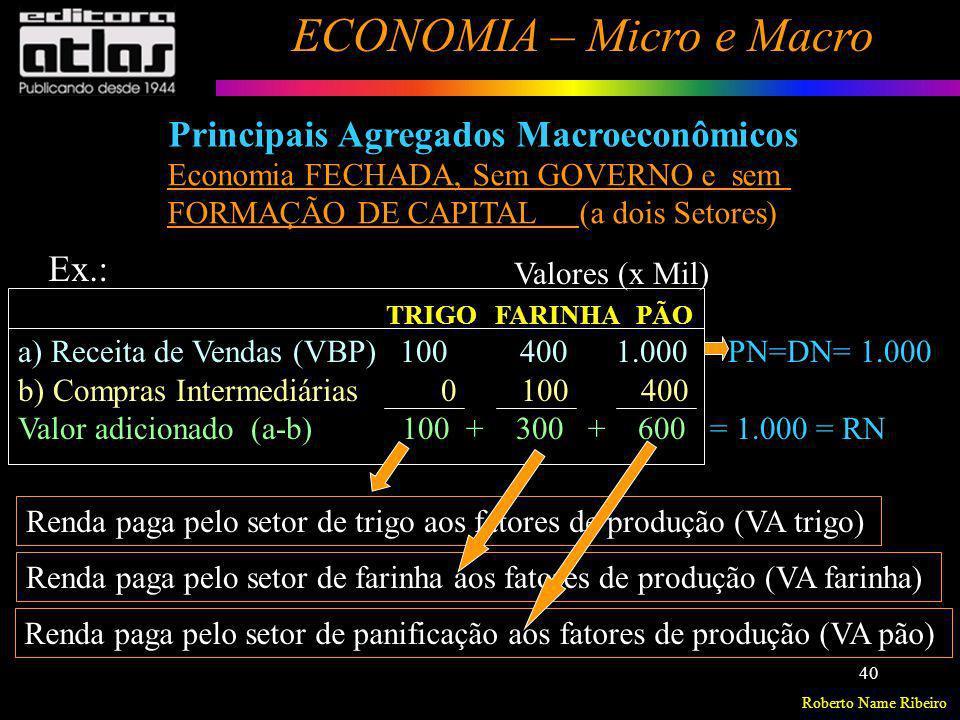 Roberto Name Ribeiro ECONOMIA – Micro e Macro 40 Principais Agregados Macroeconômicos Ex.: TRIGO FARINHA PÃO a) Receita de Vendas (VBP) 100 400 1.000
