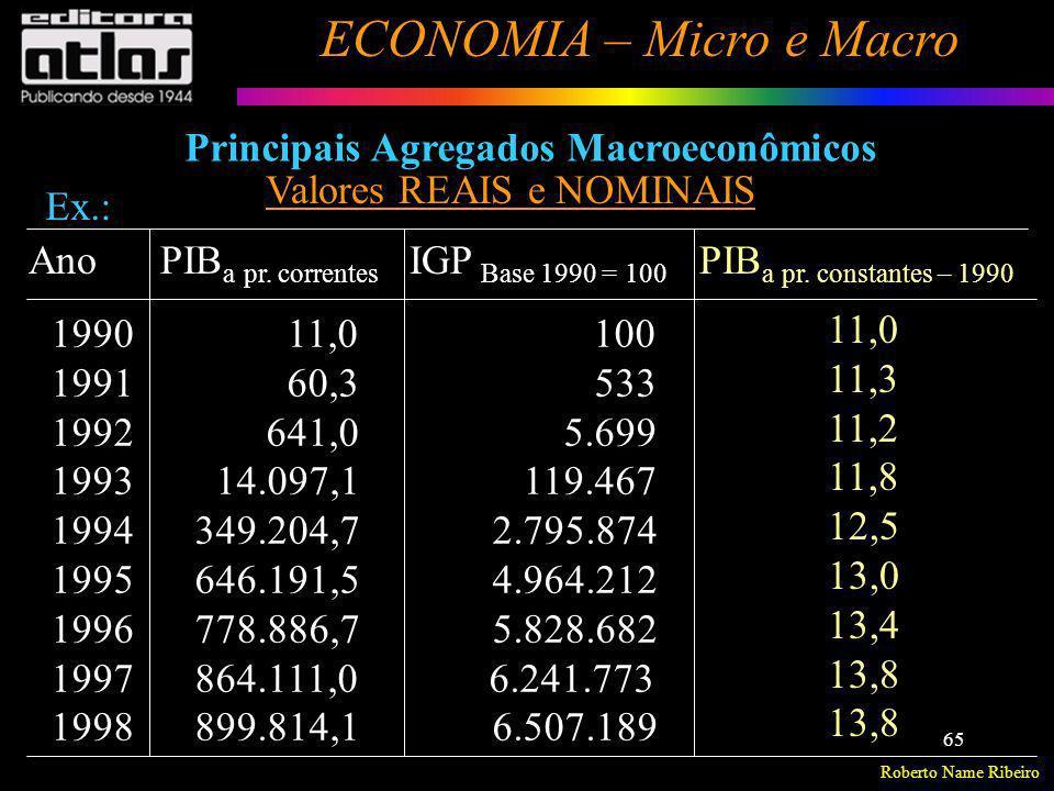 Roberto Name Ribeiro ECONOMIA – Micro e Macro 65 Principais Agregados Macroeconômicos Valores REAIS e NOMINAIS Ex.: Ano PIB a pr. correntes IGP Base 1