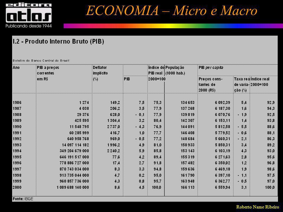 Roberto Name Ribeiro ECONOMIA – Micro e Macro 66