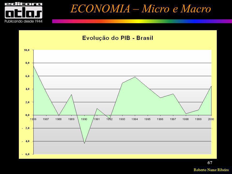 Roberto Name Ribeiro ECONOMIA – Micro e Macro 67