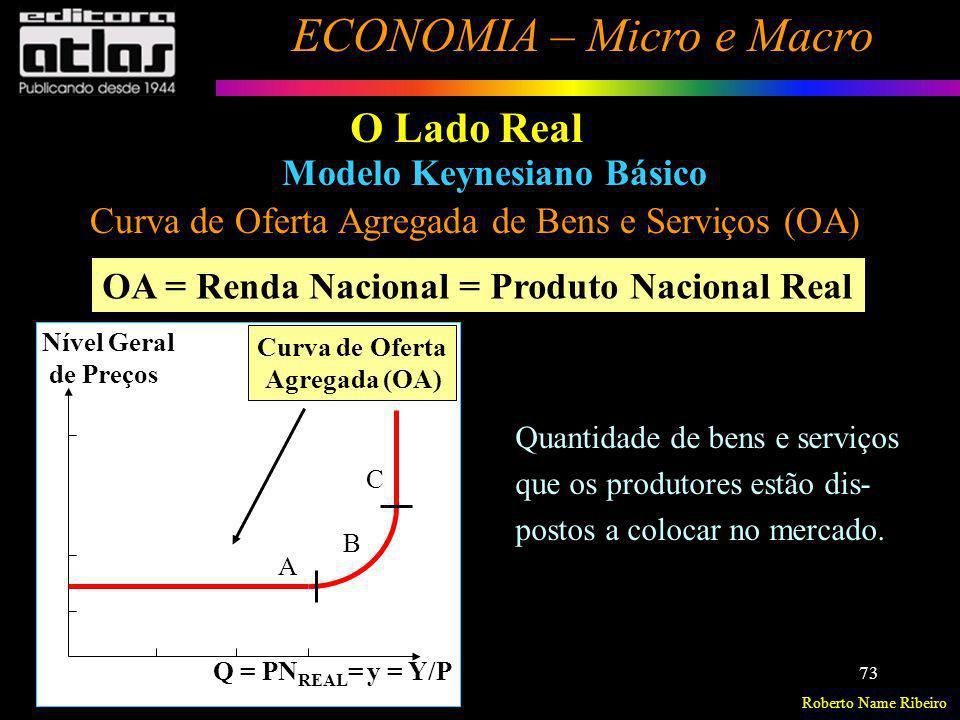 Roberto Name Ribeiro ECONOMIA – Micro e Macro 73 O Lado Real Modelo Keynesiano Básico Curva de Oferta Agregada de Bens e Serviços (OA) Quantidade de b