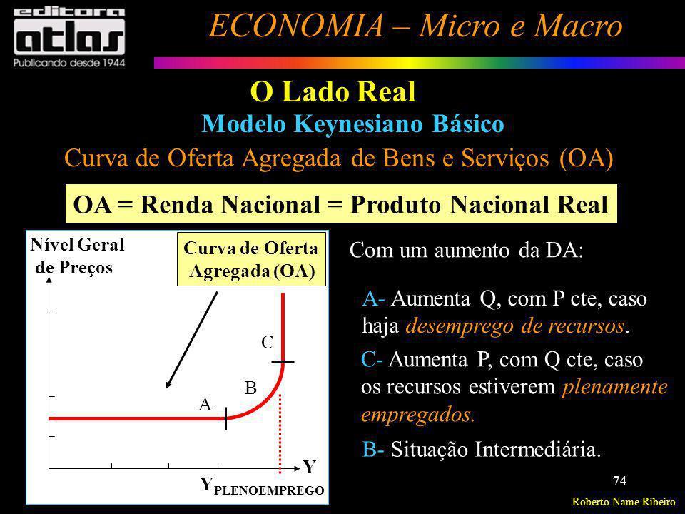 Roberto Name Ribeiro ECONOMIA – Micro e Macro 74 O Lado Real Modelo Keynesiano Básico Curva de Oferta Agregada de Bens e Serviços (OA) OA = Renda Naci