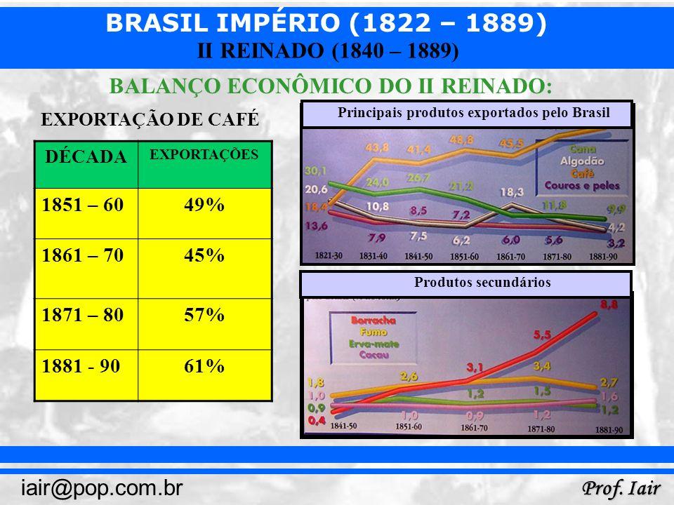 BRASIL IMPÉRIO (1822 – 1889) Prof. Iair iair@pop.com.br II REINADO (1840 – 1889) BALANÇO ECONÔMICO DO II REINADO: DÉCADA EXPORTAÇÕES 1851 – 6049% 1861