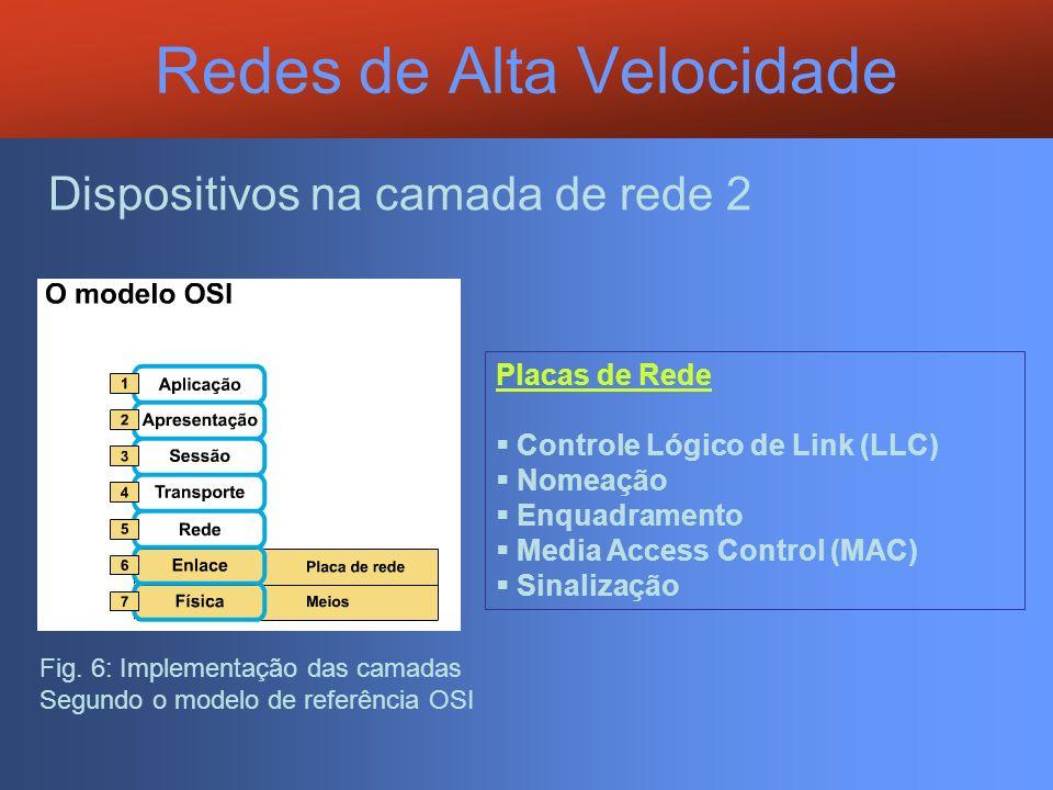 Redes de Alta Velocidade Placas de Rede Controle Lógico de Link (LLC) Nomeação Enquadramento Media Access Control (MAC) Sinalização Dispositivos na ca