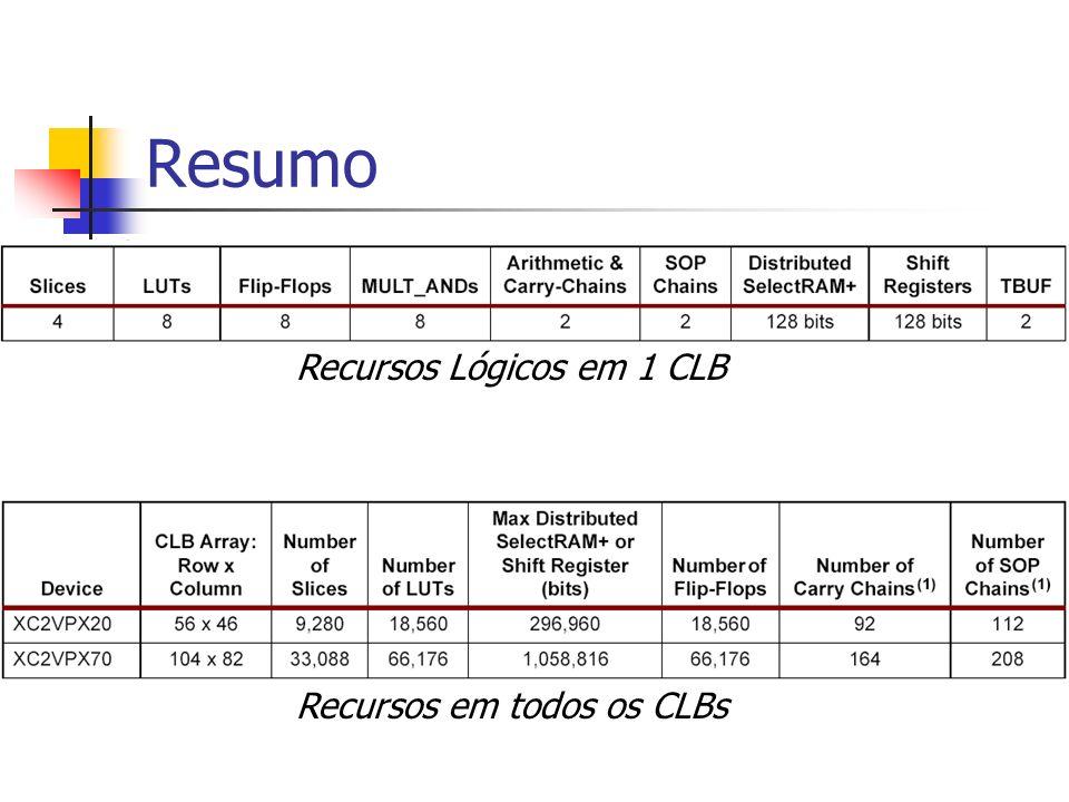 Resumo Recursos Lógicos em 1 CLB Recursos em todos os CLBs