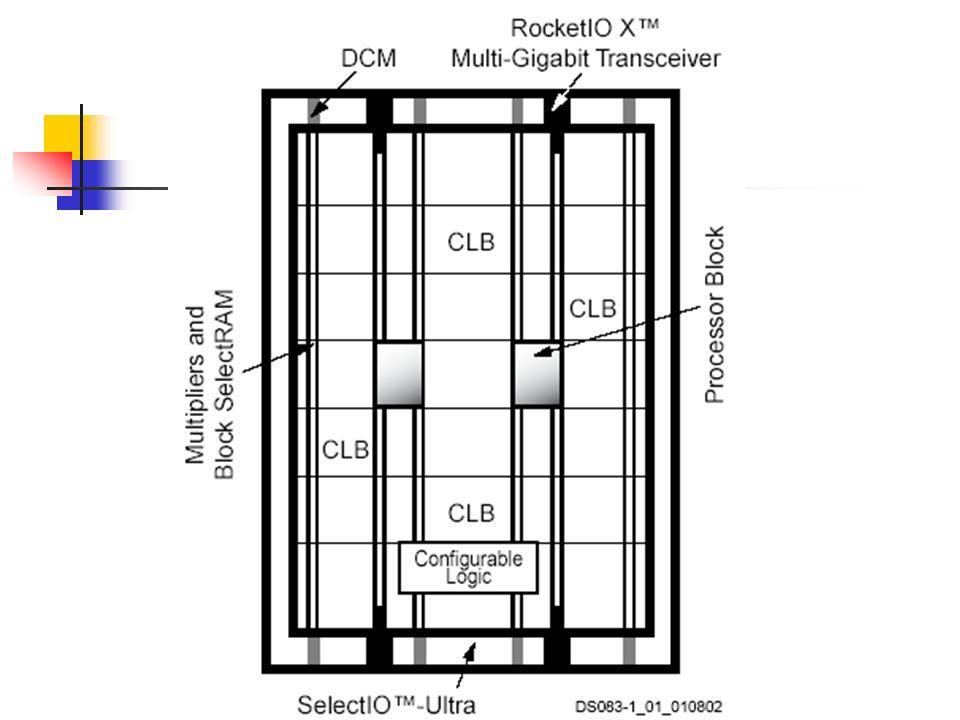 Rocket IO X Multi-Gigabit Transceiver É um transceiver paralelo/serial serial/paralelo Provêem até 412.5 GB/s full-duplex Cada canal pode operar em até 10.3125 GB/s Provê diversas funções, como serializer e deserializer, clock recovery, interface de 8, 16, 32 e 64 bits
