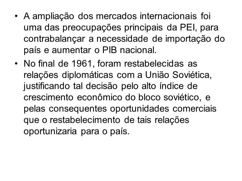 A ampliação dos mercados internacionais foi uma das preocupações principais da PEI, para contrabalançar a necessidade de importação do país e aumentar