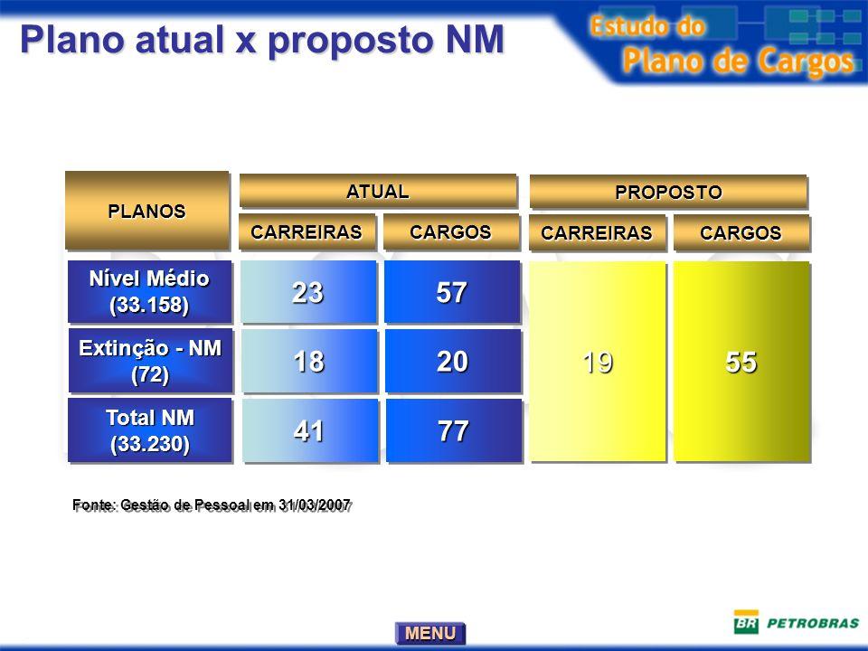 MENU Plano atual x proposto NM Nível Médio (33.158) (33.158)23235757 PLANOSPLANOS CARREIRASCARREIRASCARGOSCARGOS ATUALATUAL 19195555 CARREIRASCARREIRA