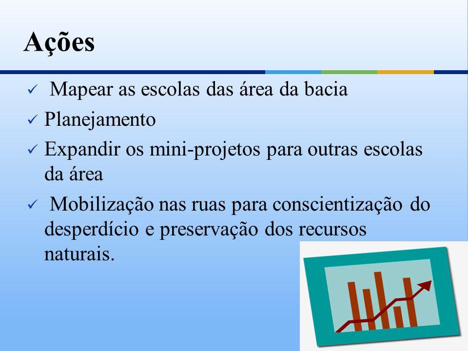 Mapear as escolas das área da bacia Planejamento Expandir os mini-projetos para outras escolas da área Mobilização nas ruas para conscientização do de
