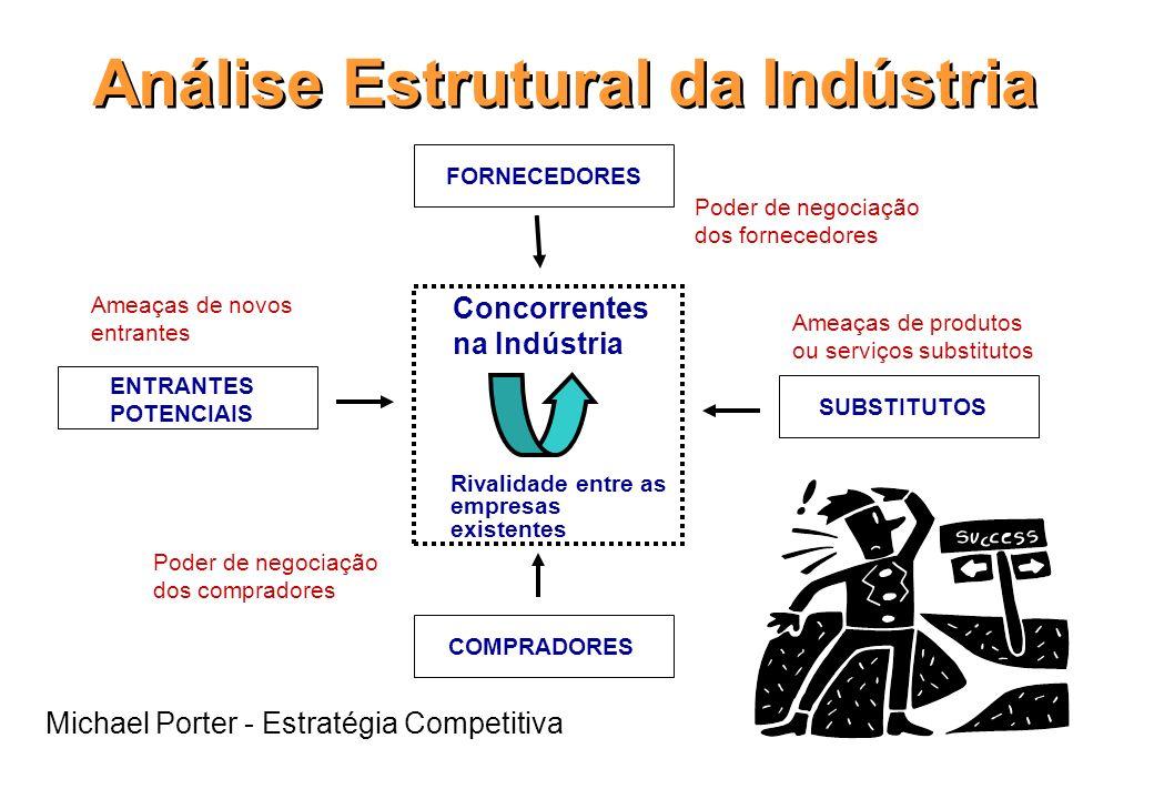 Identificação das Oportunidades Análise das 5 Forças Competitivas; CVA – Análise SWOT; Customer Value Analysis; Matriz de Ansoff.