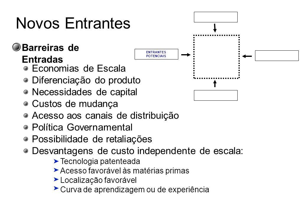 Análise Estrutural da Indústria FORNECEDORES ENTRANTES POTENCIAIS COMPRADORES SUBSTITUTOS Concorrentes na Indústria Rivalidade entre as empresas exist