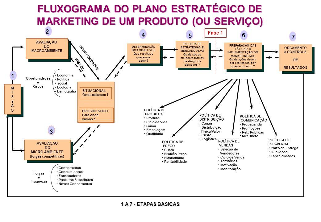 FLUXOGRAMA DO PLANO ESTRATÉGICO DE MARKETING DE UM PRODUTO (OU SERVIÇO) AVALIAÇÃO DO MACROAMBIENTE AVALIAÇÃO DO MACROAMBIENTE AVALIAÇÃO DO MICRO AMBIENTE (forças competitivas) AVALIAÇÃO DO MICRO AMBIENTE (forças competitivas) SITUACIONAL Onde estamos .