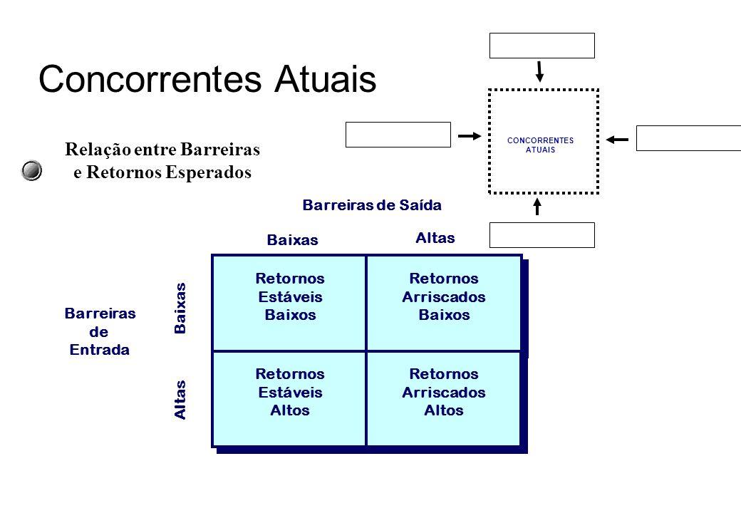 CONCORRENTES ATUAIS Concorrentes Atuais Fontes de BARREIRAS DE SAÍDA Ativos especializados Custos fixos de saída Inter-relações estratégicas Barreiras
