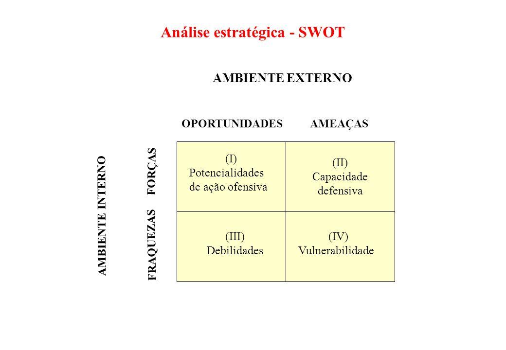 Rota de sucesso Rota de fracasso Análise S.W.O.T. FORÇAS OPORTUNIDADE S FRAQUEZASAMEAÇAS