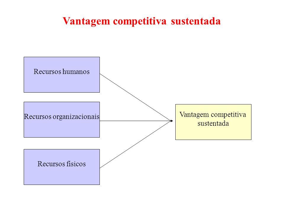 Análise estratégica - SWOT (I) Potencialidades de ação ofensiva (IV) Vulnerabilidade (III) Debilidades (II) Capacidade defensiva AMBIENTE EXTERNO OPOR