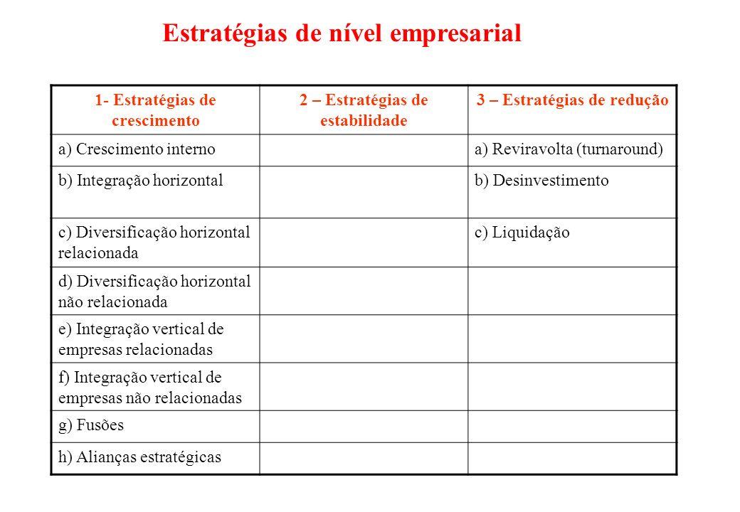PRINCIPAIS CLASSES DE OPORTUNIDADES DE CRESCIMENTO I ) Crescimento Intensivo II) Crescimento Integrado III) Crescimento Diversificado a) Penetração de