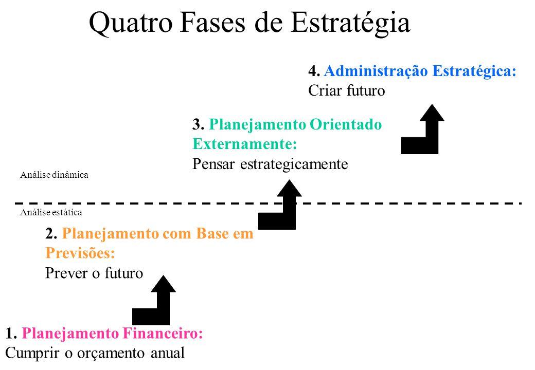 Quatro Fases de Estratégia Análise dinâmica Análise estática 1.