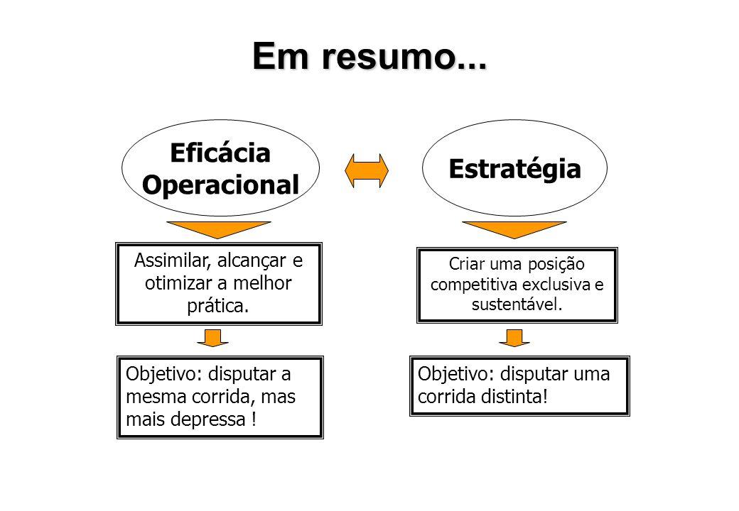 Não confundir Eficácia Operacional com Estratégia Eficácia Operacional significa realizar atividades semelhantes melhor do que os concorrentes. É fund