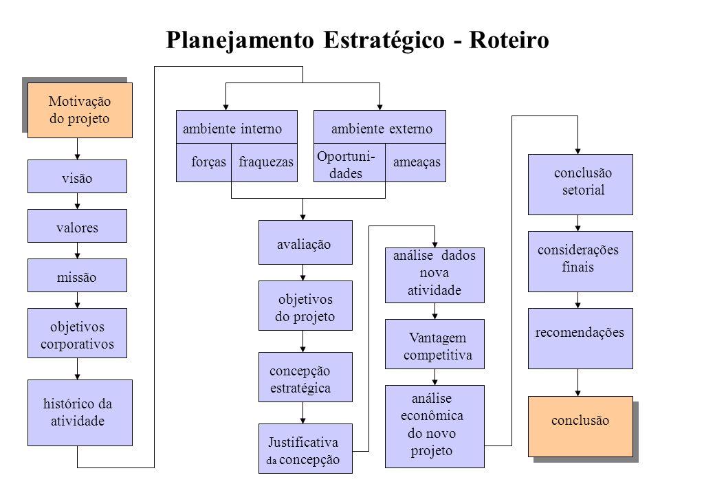 Estrutura da matriz GE Poder de atração do setor Forças da empresa Forte Fraca BaixoAlto Unidades de negócios Bem sucedidas Unidades de negócios Bem m