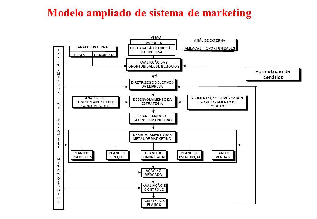 Planejamento Estratégico - Roteiro Motivação do projeto visão valores missão objetivos corporativos histórico da atividade ambiente internoambiente ex