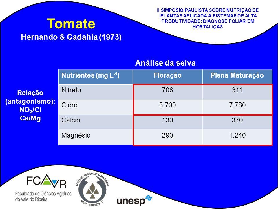 Tomate Hernando & Cadahia (1973) Nutrientes (mg L -1 )FloraçãoPlena Maturação Nitrato708311 Cloro3.7007.780 Cálcio130370 Magnésio2901.240 Análise da s