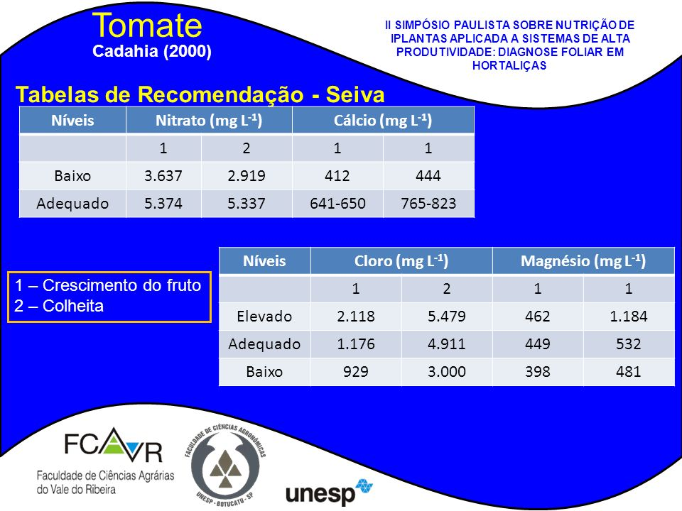 Tomate Tabelas de Recomendação - Seiva NíveisNitrato (mg L -1 )Cálcio (mg L -1 ) 1211 Baixo3.6372.919412444 Adequado5.3745.337641-650765-823 NíveisClo