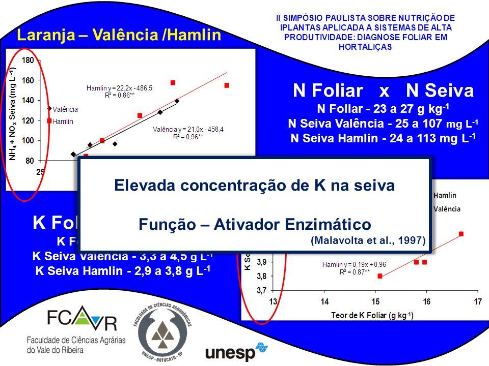 N Foliar x N Seiva N Foliar - 23 a 27 g kg -1 N Seiva Valência - 25 a 107 mg L -1 N Seiva Hamlin - 24 a 113 mg L -1 K Foliar x K Seiva K Foliar - 10 a