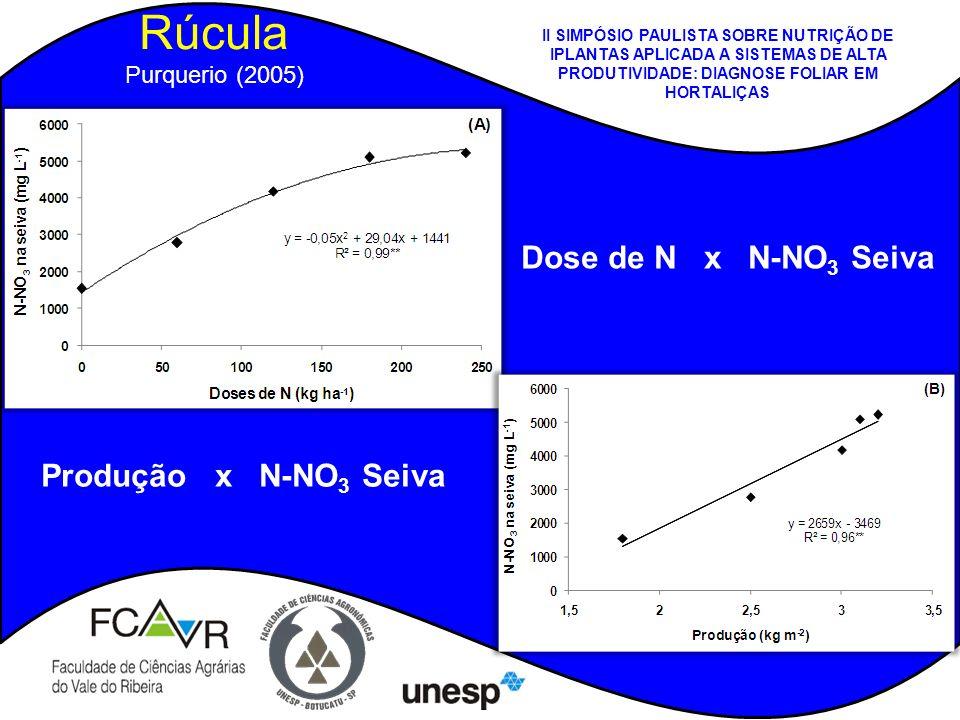 Dose de N x N-NO 3 Seiva Rúcula Purquerio (2005) Produção x N-NO 3 Seiva II SIMPÓSIO PAULISTA SOBRE NUTRIÇÃO DE IPLANTAS APLICADA A SISTEMAS DE ALTA P