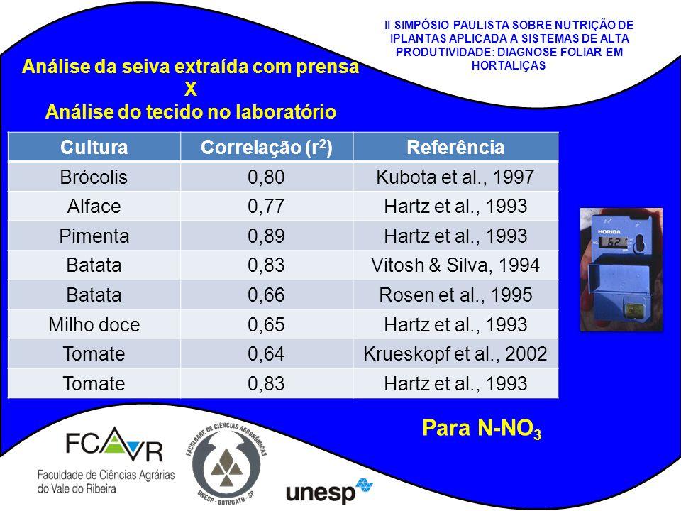 CulturaCorrelação (r 2 )Referência Brócolis0,80Kubota et al., 1997 Alface0,77Hartz et al., 1993 Pimenta0,89Hartz et al., 1993 Batata0,83Vitosh & Silva