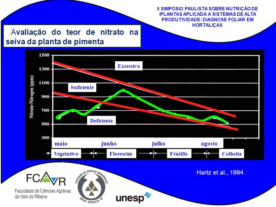 Avaliação do teor de nitrato na seiva da planta de pimenta VegetativoFlorescim.Frutific.Colheita Deficiente Suficiente Excessivo maio junho julho agos