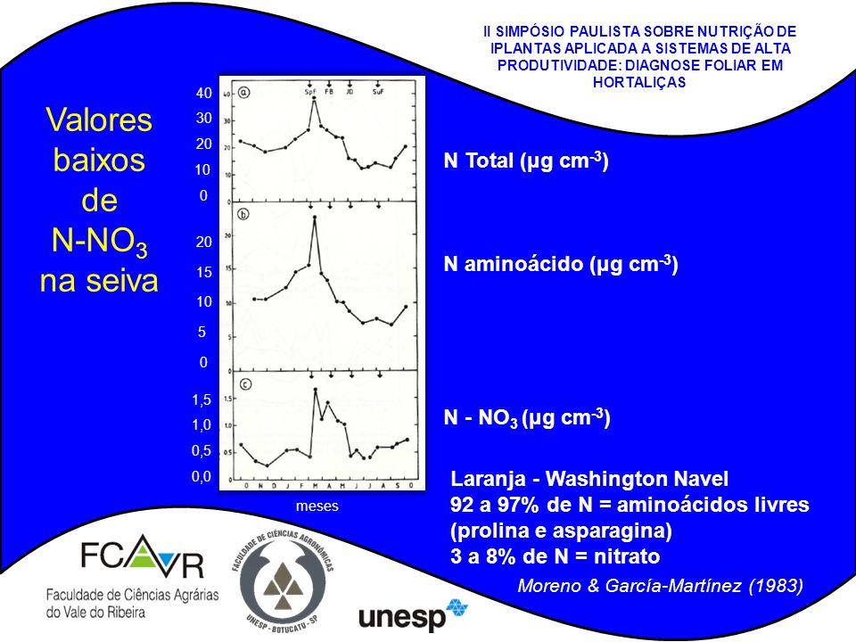 Valores baixos de N-NO 3 na seiva N Total (μg cm -3 ) N aminoácido (μg cm -3 ) N - NO 3 (μg cm -3 ) Moreno & García-Martínez (1983) Laranja - Washingt