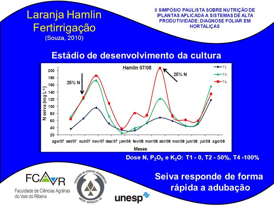Laranja Hamlin Fertirrigação (Souza, 2010) Estádio de desenvolvimento da cultura Dose N, P 2 O 5 e K 2 O: T1 - 0, T2 - 50%, T4 -100% Seiva responde de