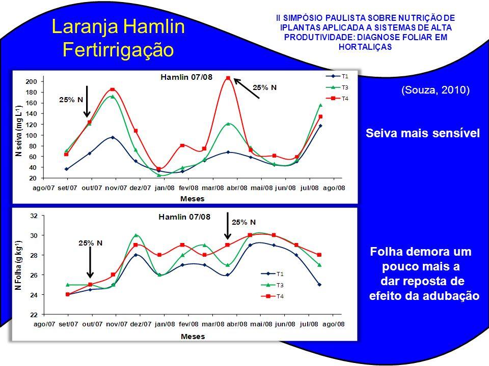(Souza, 2010) Laranja Hamlin Fertirrigação Folha demora um pouco mais a dar reposta de efeito da adubação Seiva mais sensível (Souza, 2010) II SIMPÓSI