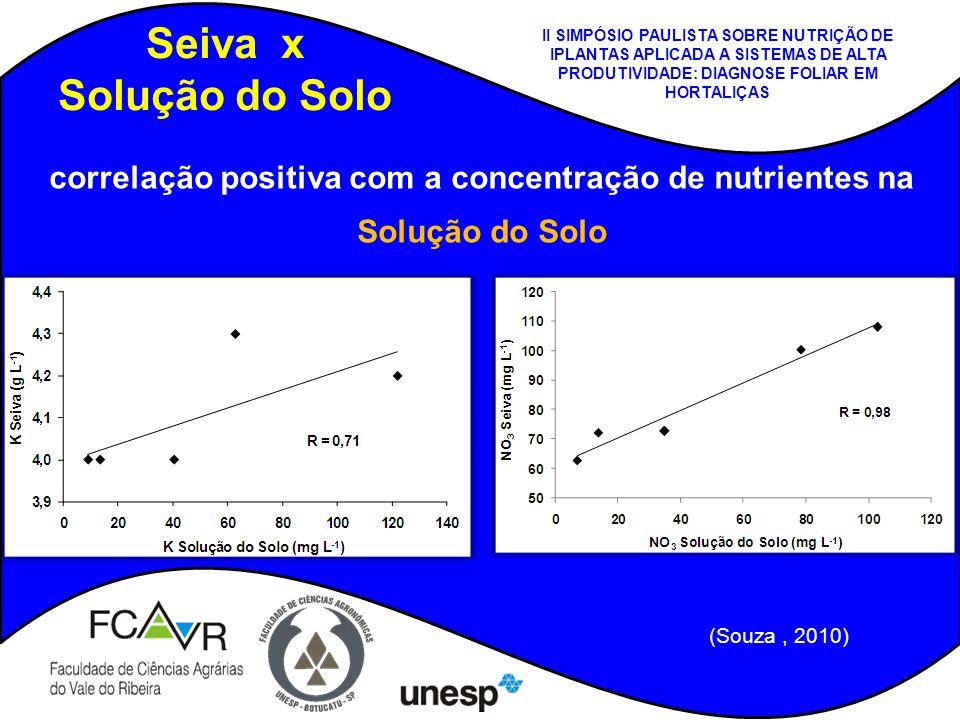 Seiva x Solução do Solo (Souza, 2010) correlação positiva com a concentração de nutrientes na Solução do Solo II SIMPÓSIO PAULISTA SOBRE NUTRIÇÃO DE I