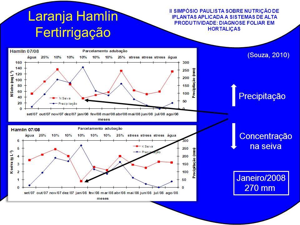 Laranja Hamlin Fertirrigação Precipitação Concentração na seiva Janeiro/2008 270 mm (Souza, 2010) II SIMPÓSIO PAULISTA SOBRE NUTRIÇÃO DE IPLANTAS APLI